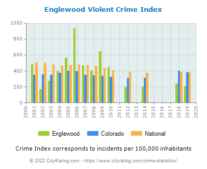 Englewood Violent Crime vs. State and National Per Capita