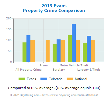 Evans Property Crime vs. State and National Comparison