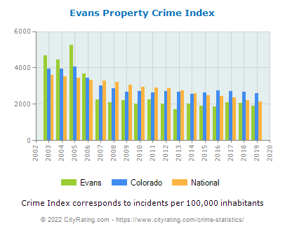Evans Property Crime vs. State and National Per Capita