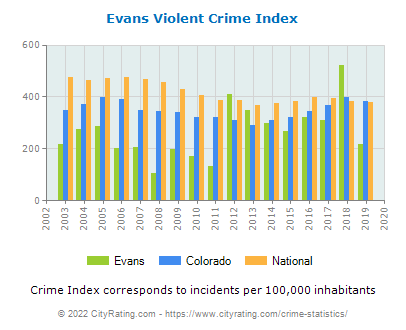 Evans Violent Crime vs. State and National Per Capita