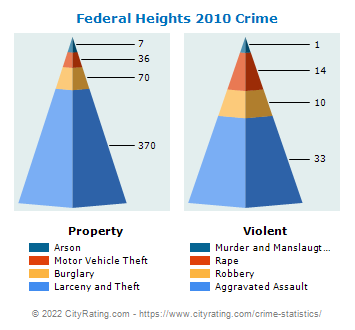 Federal Heights Crime 2010