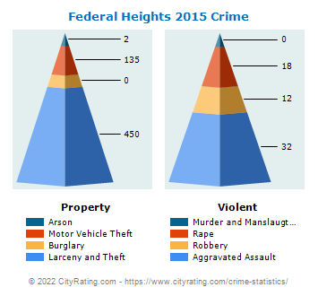 Federal Heights Crime 2015