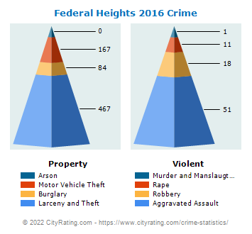 Federal Heights Crime 2016