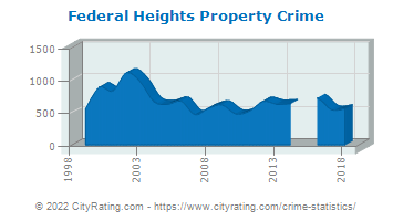 Federal Heights Property Crime