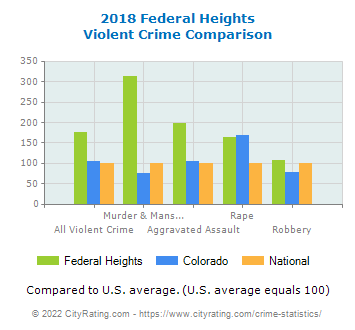 Federal Heights Violent Crime vs. State and National Comparison