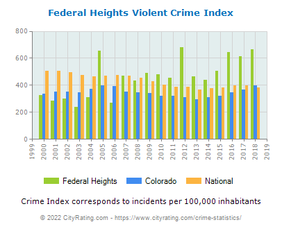 Federal Heights Violent Crime vs. State and National Per Capita