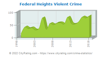 Federal Heights Violent Crime