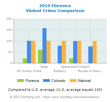 Florence Violent Crime vs. State and National Comparison
