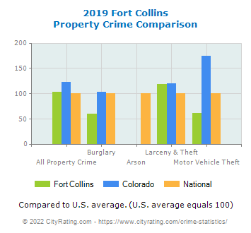 Fort Collins Property Crime vs. State and National Comparison