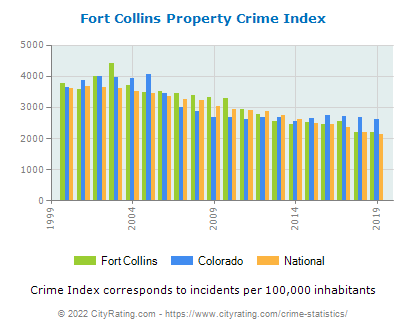 Fort Collins Property Crime vs. State and National Per Capita