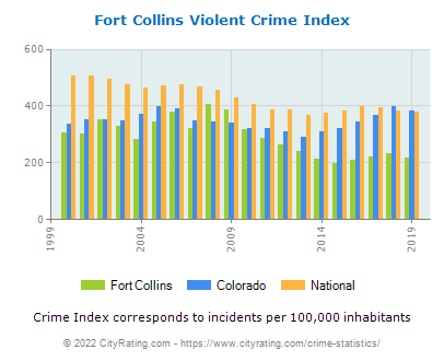 Fort Collins Violent Crime vs. State and National Per Capita