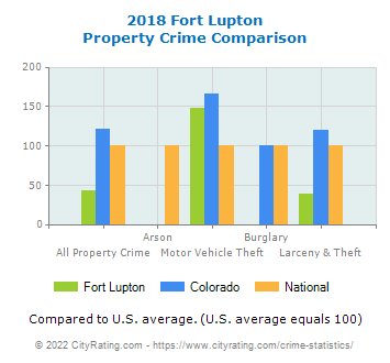 Fort Lupton Property Crime vs. State and National Comparison