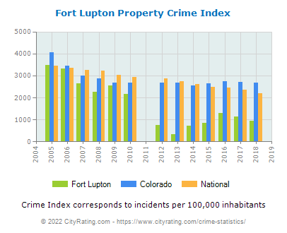 Fort Lupton Property Crime vs. State and National Per Capita