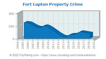 Fort Lupton Property Crime