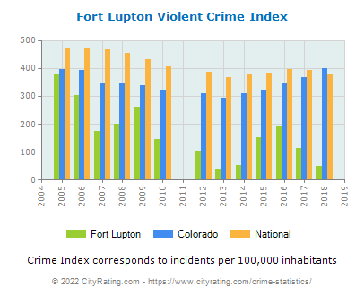 Fort Lupton Violent Crime vs. State and National Per Capita