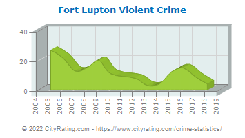 Fort Lupton Violent Crime