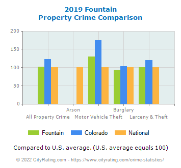 Fountain Property Crime vs. State and National Comparison