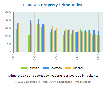 Fountain Property Crime vs. State and National Per Capita