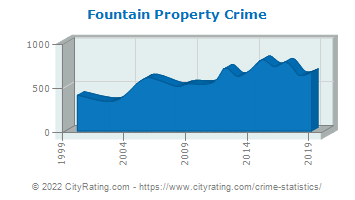 Fountain Property Crime