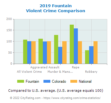 Fountain Violent Crime vs. State and National Comparison