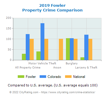 Fowler Property Crime vs. State and National Comparison