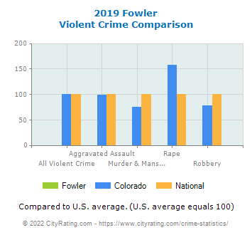 Fowler Violent Crime vs. State and National Comparison