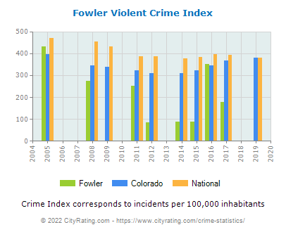 Fowler Violent Crime vs. State and National Per Capita