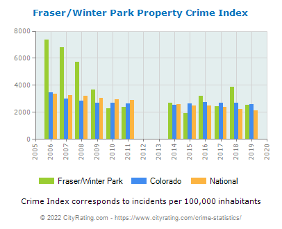 Fraser/Winter Park Property Crime vs. State and National Per Capita