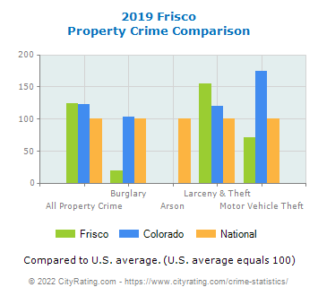 Frisco Property Crime vs. State and National Comparison