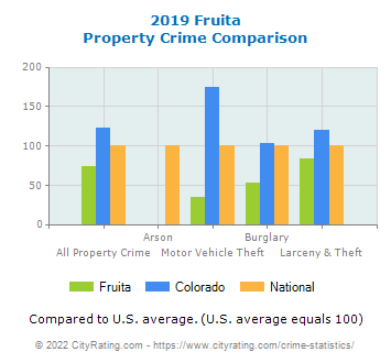 Fruita Property Crime vs. State and National Comparison