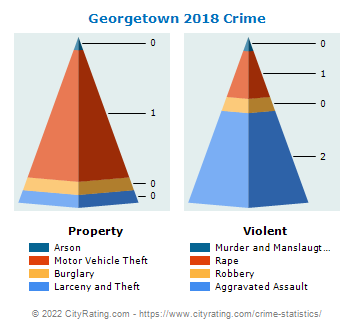 Georgetown Crime 2018