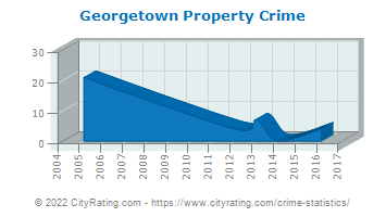 Georgetown Property Crime