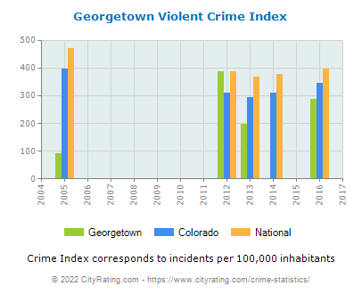 Georgetown Violent Crime vs. State and National Per Capita