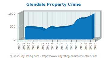 Glendale Property Crime
