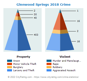 Glenwood Springs Crime 2018