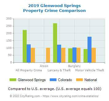 Glenwood Springs Property Crime vs. State and National Comparison