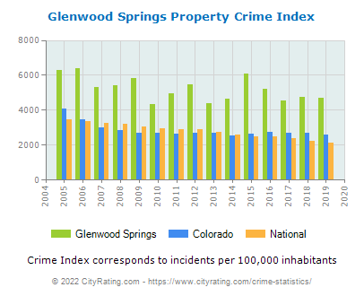Glenwood Springs Property Crime vs. State and National Per Capita