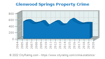 Glenwood Springs Property Crime