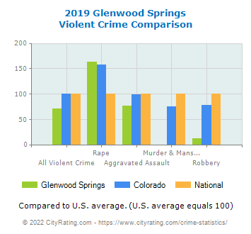 Glenwood Springs Violent Crime vs. State and National Comparison