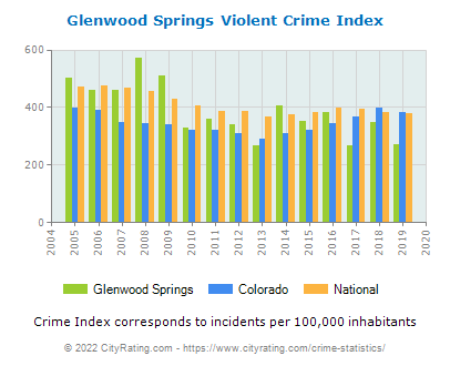 Glenwood Springs Violent Crime vs. State and National Per Capita