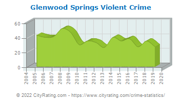Glenwood Springs Violent Crime
