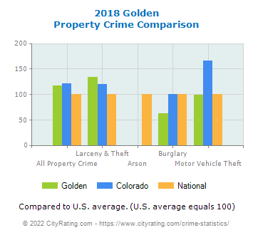 Golden Property Crime vs. State and National Comparison