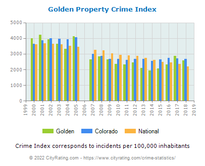 Golden Property Crime vs. State and National Per Capita