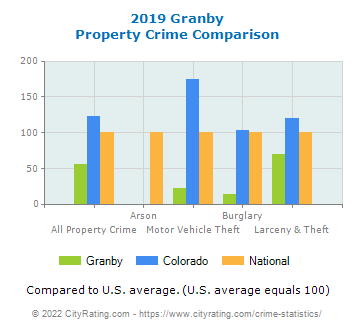 Granby Property Crime vs. State and National Comparison