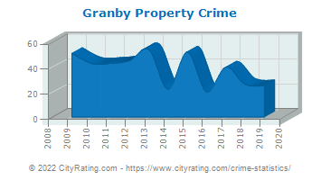 Granby Property Crime