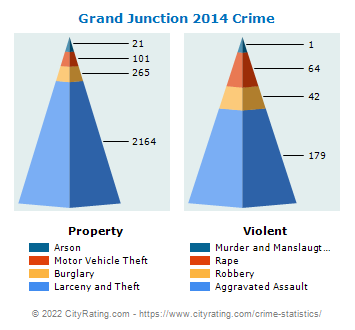 Grand Junction Crime 2014