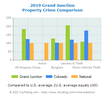 Grand Junction Property Crime vs. State and National Comparison
