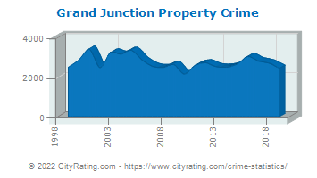 Grand Junction Property Crime