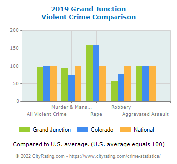 Grand Junction Violent Crime vs. State and National Comparison