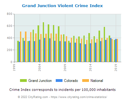 Grand Junction Violent Crime vs. State and National Per Capita